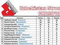 1-results_uzbekistan_strongman_championships-2016